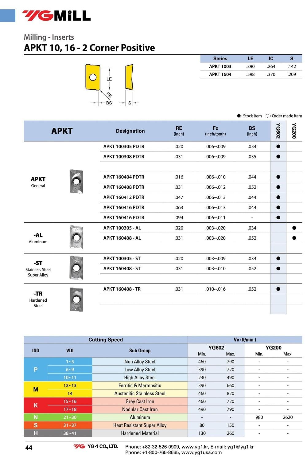 گرید بندی و کاتاوگ اینسرت کفتراشی وای جی کره مدل APKT